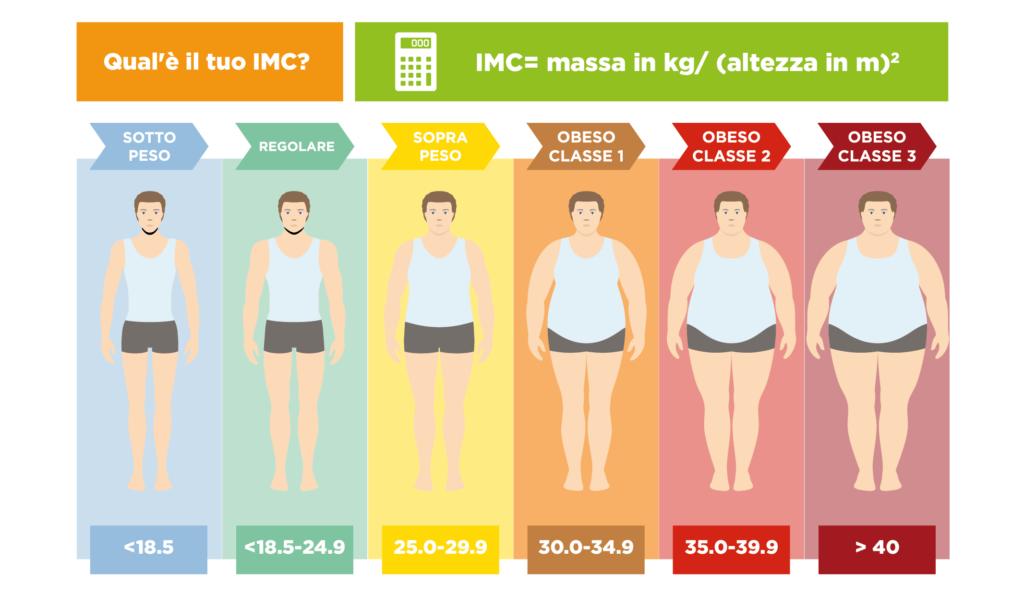 come misurare l'indice di massa corporea
