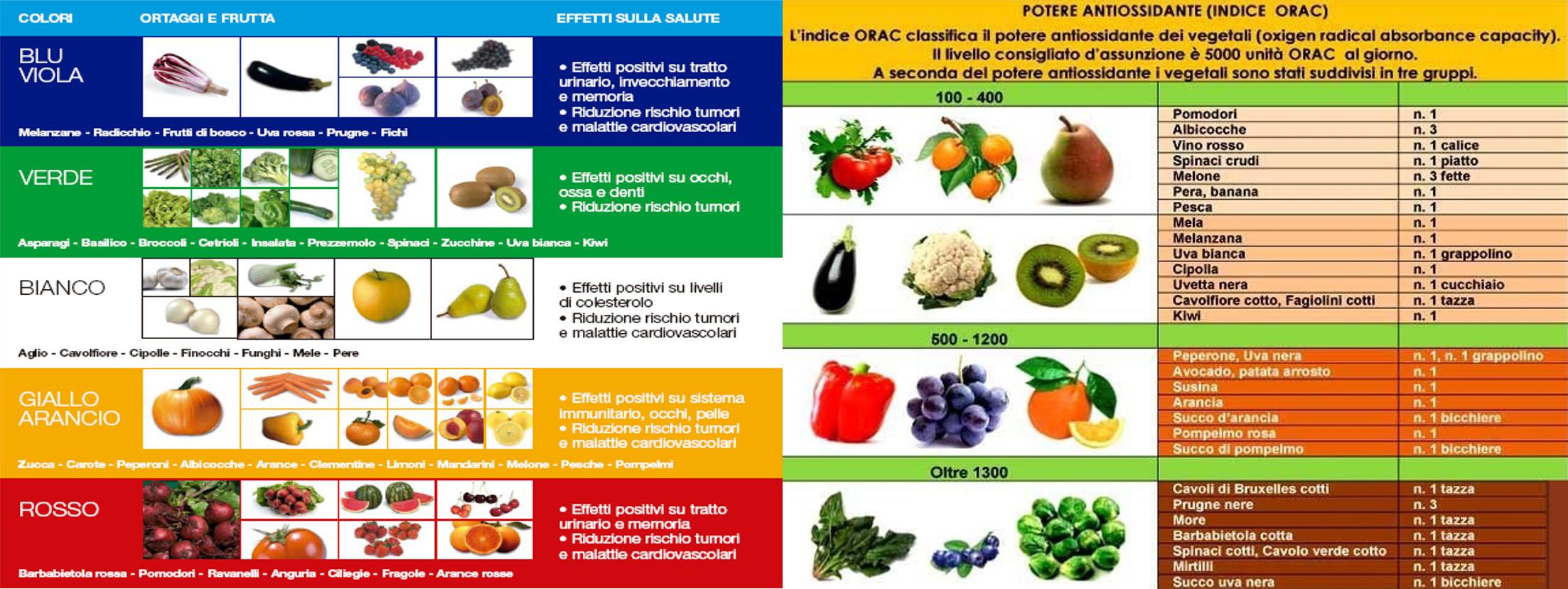 frutta e ortaggi arcobaleno