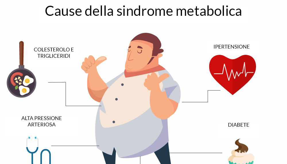 cause sindrome metabolica