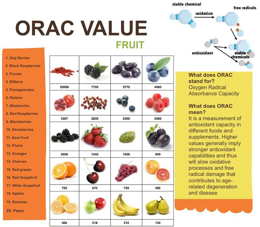 valore orac per frutta